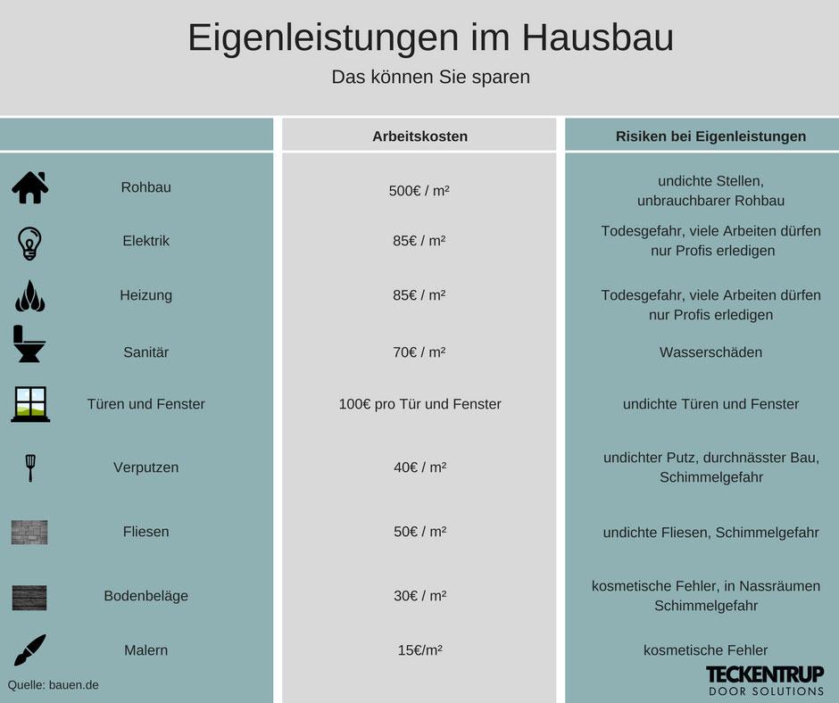 Fertighaus bauen: Preis, Kosten & Anbieter / Post